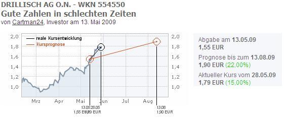Aktien-Analyse-Drillisch