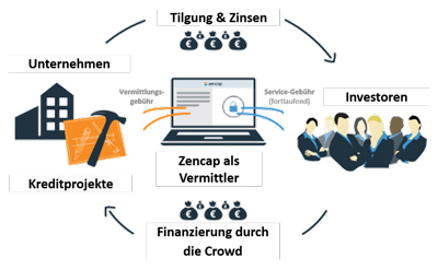 Crowdlending Plattform Zencap